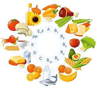 Liste des vitamines